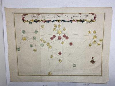 Table de l'Ordre des Chiens by BUFFON, Comte de
